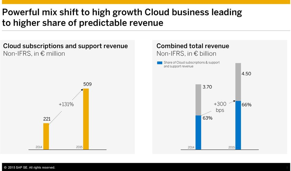 revenue Non-IFRS, in billion Share of Cloud subscriptions & support and support revenue