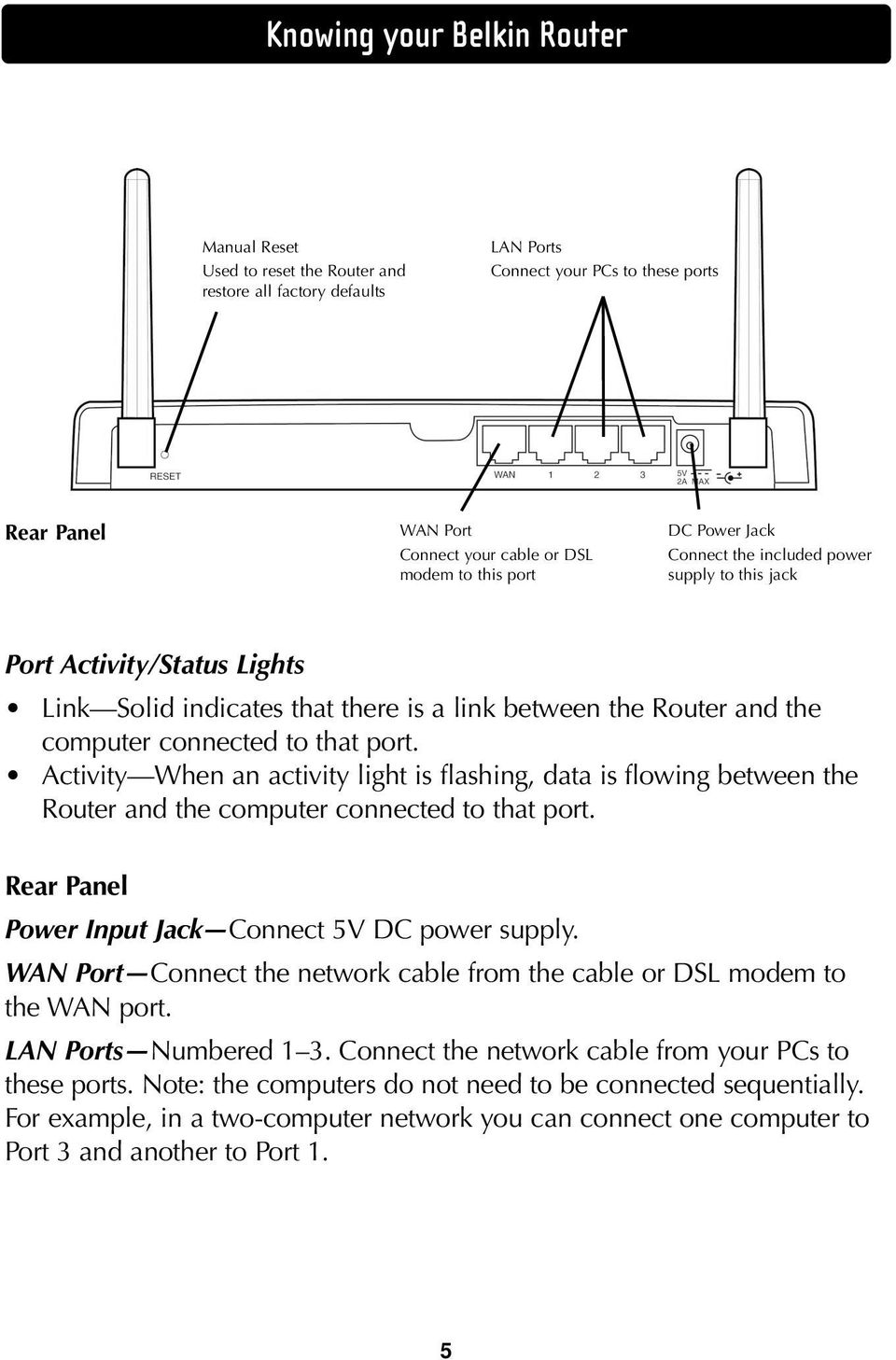 Activity When an activity light is flashing, data is flowing between the Router and the computer connected to that port. Rear Panel Power Input Jack Connect 5V DC power supply.