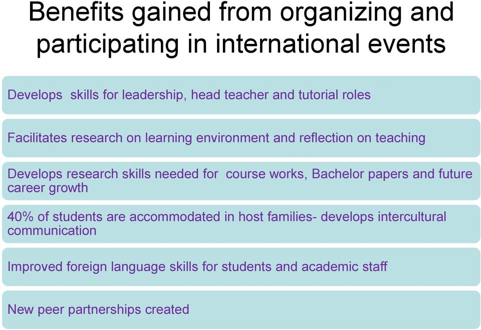 needed for course works, Bachelor papers and future career growth 40% of students are accommodated in host families-
