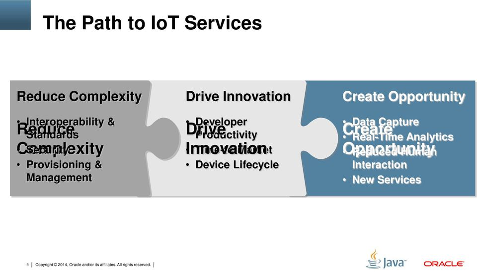 Productivity Innovation Time-to-Market Device Lifecycle Create Opportunity Data