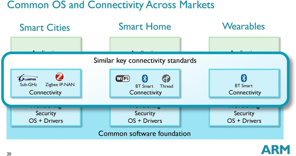 Thread BT Smart Connectivity Connectivity Connectivity Provisioning Security OS + Drivers