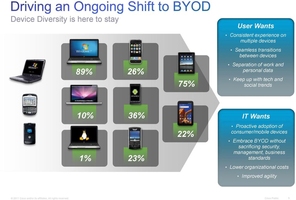 22% Proactive adoption of consumer/mobile devices Embrace BYOD without sacrificing security, management, business