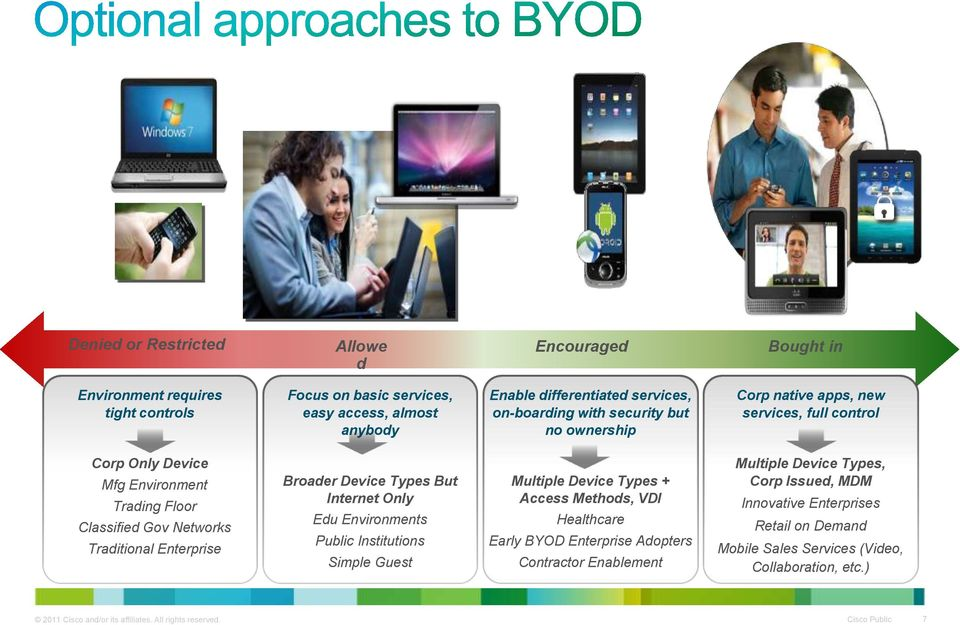 Types But Internet Only Edu Environments Public Institutions Simple Guest Multiple Device Types + Access Methods, VDI Healthcare Early BYOD Enterprise Adopters Contractor Enablement