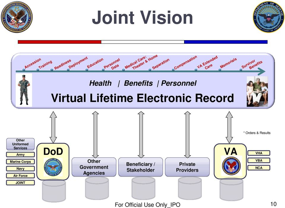 Virtual Lifetime Electronic Record * Orders & Results Other Uniformed Services Army Marine Corps Navy