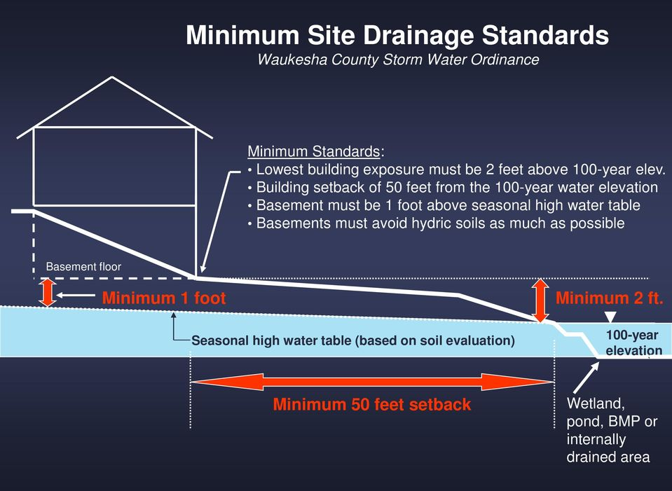 Building setback of 50 feet from the 100-year water elevation Basement must be 1 foot above seasonal high water table