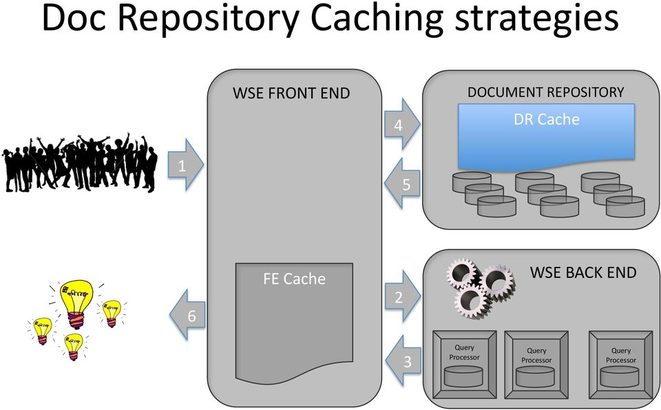 4 1 5 FE Cache 6 WSE BACK END 2 3 Query