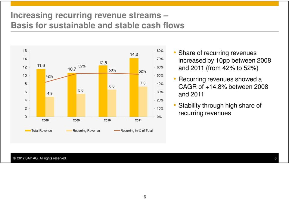 between 2008 and 2011 (from 42% to 52%) Recurring revenues showed a CAGR of +14.