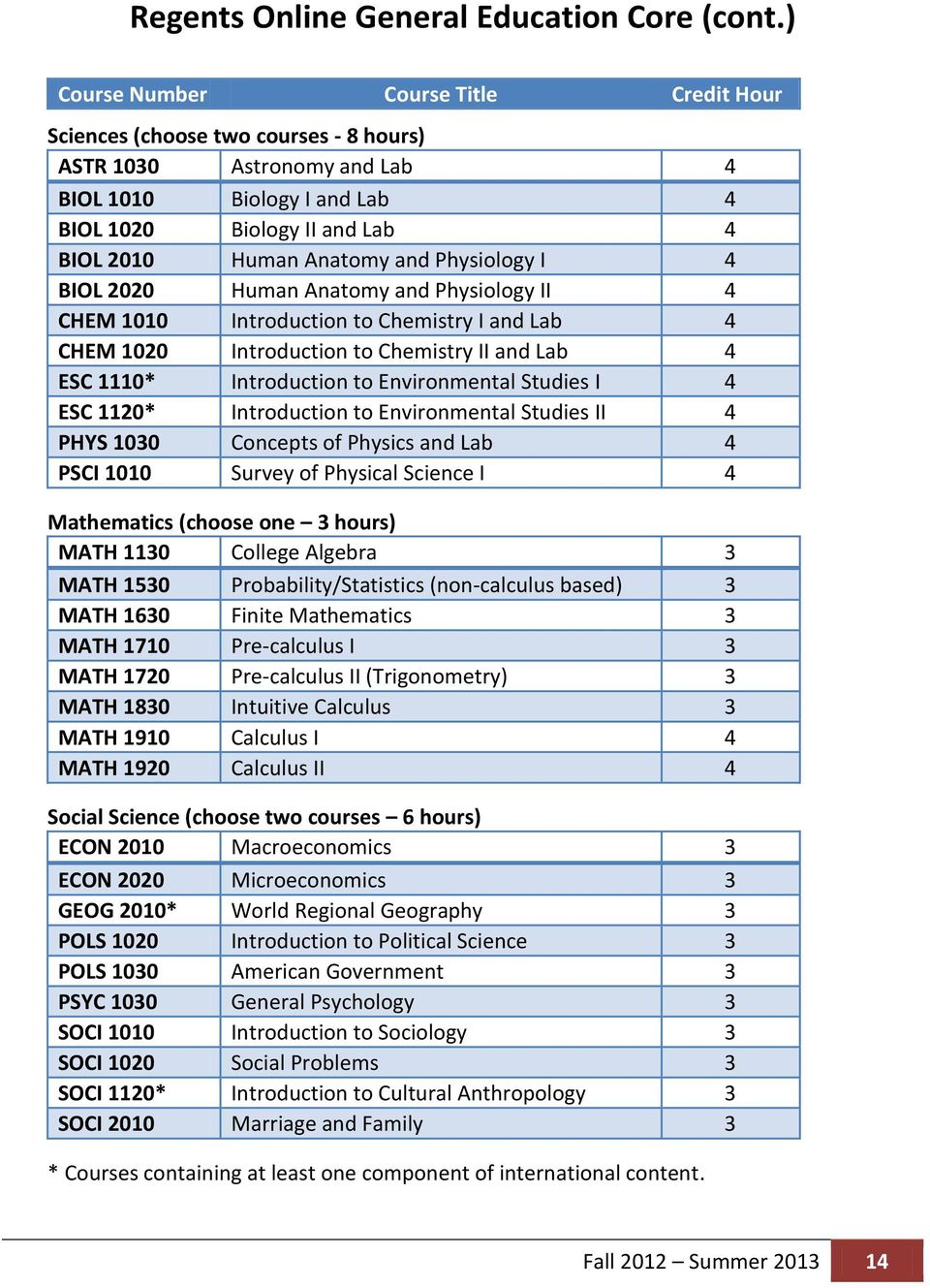 Physiology I 4 BIOL 2020 Human Anatomy and Physiology II 4 CHEM 1010 Introduction to Chemistry I and Lab 4 CHEM 1020 Introduction to Chemistry II and Lab 4 ESC 1110* Introduction to Environmental