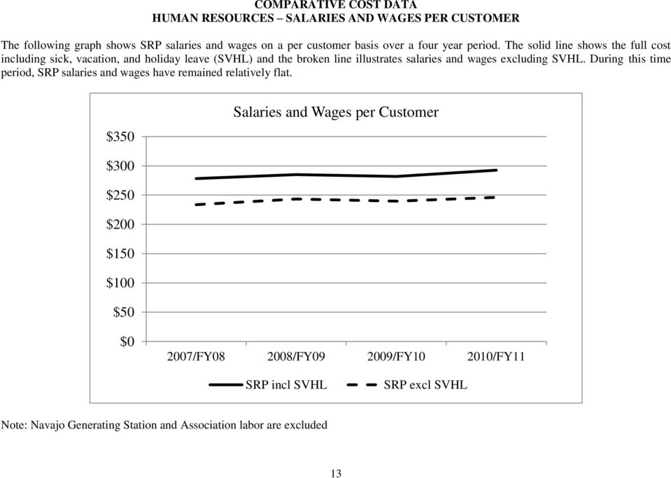 excluding SVHL. During this time period, SRP salaries and wages have remained relatively flat.