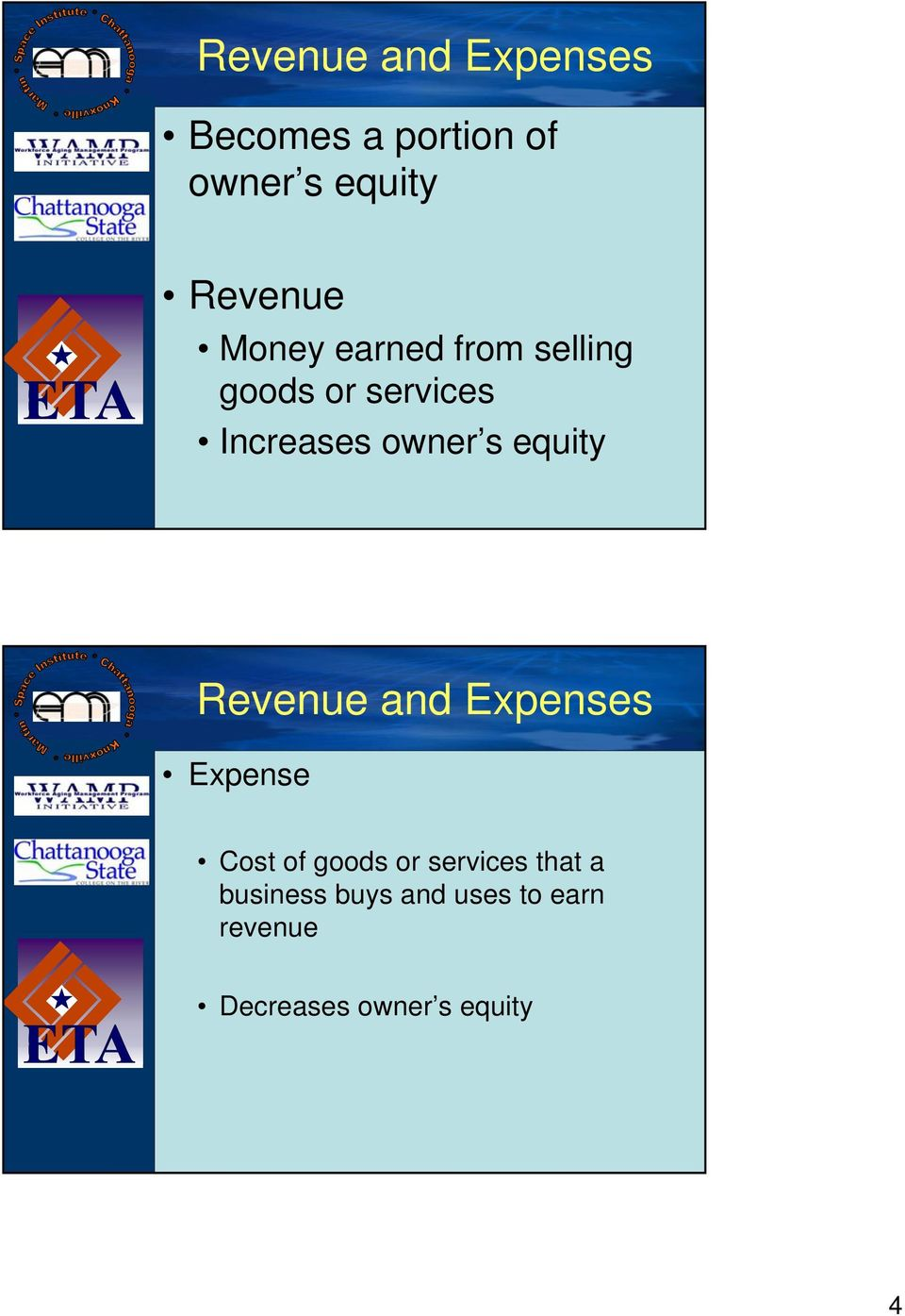 equity Revenue and Expenses Expense Cost of goods or services