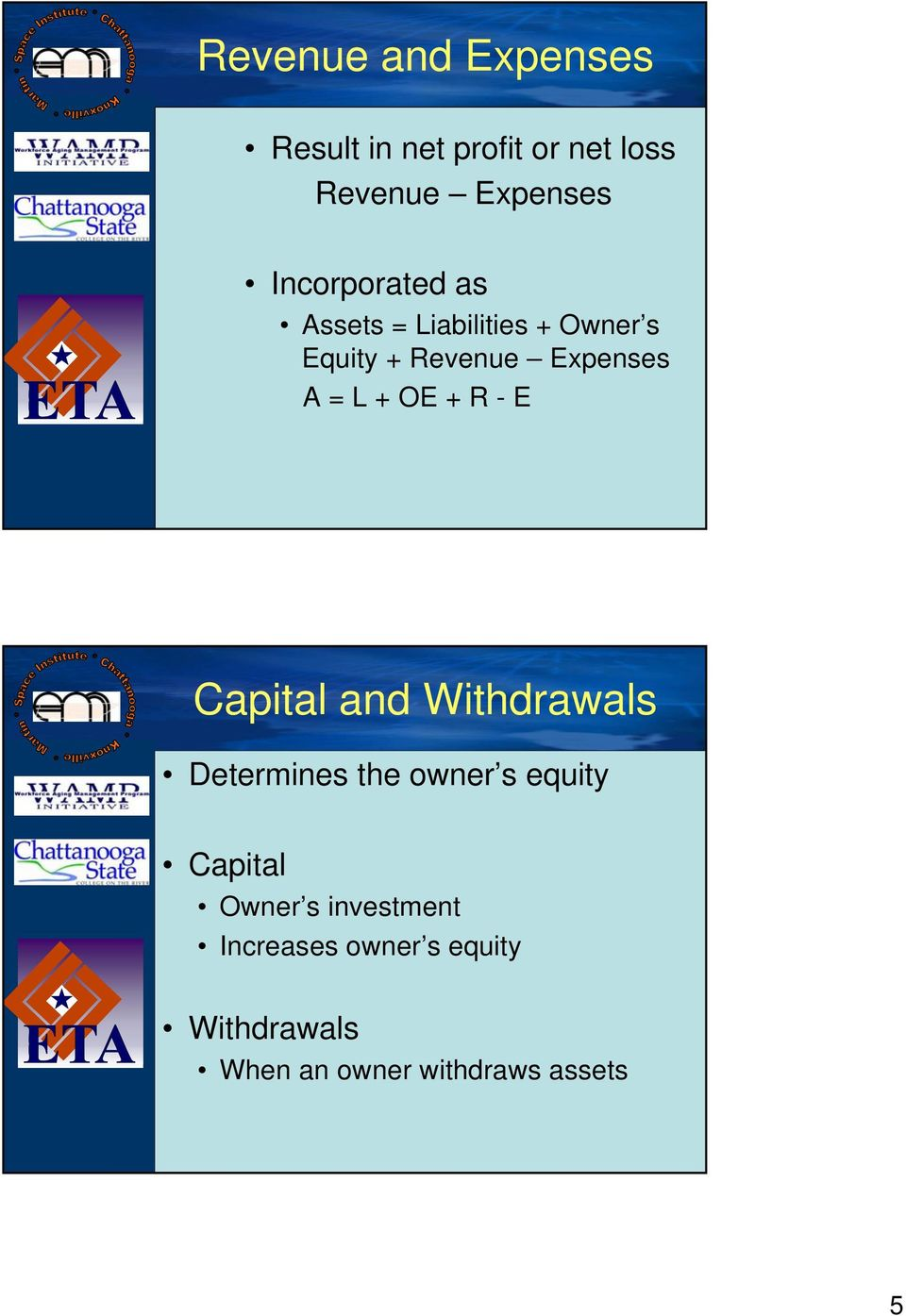 + OE + R - E Capital and Withdrawals Determines the owner s equity Capital