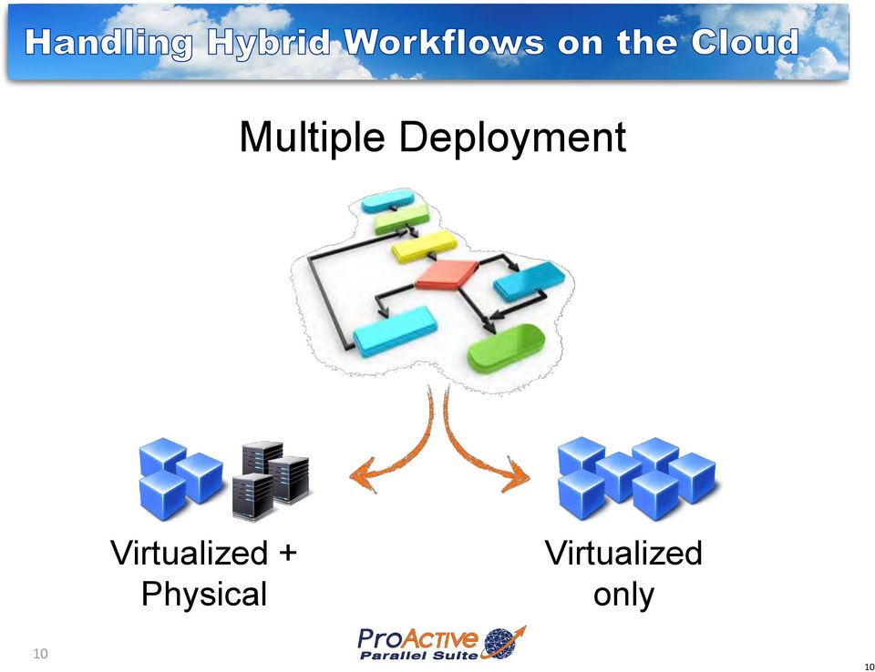 Virtualized +