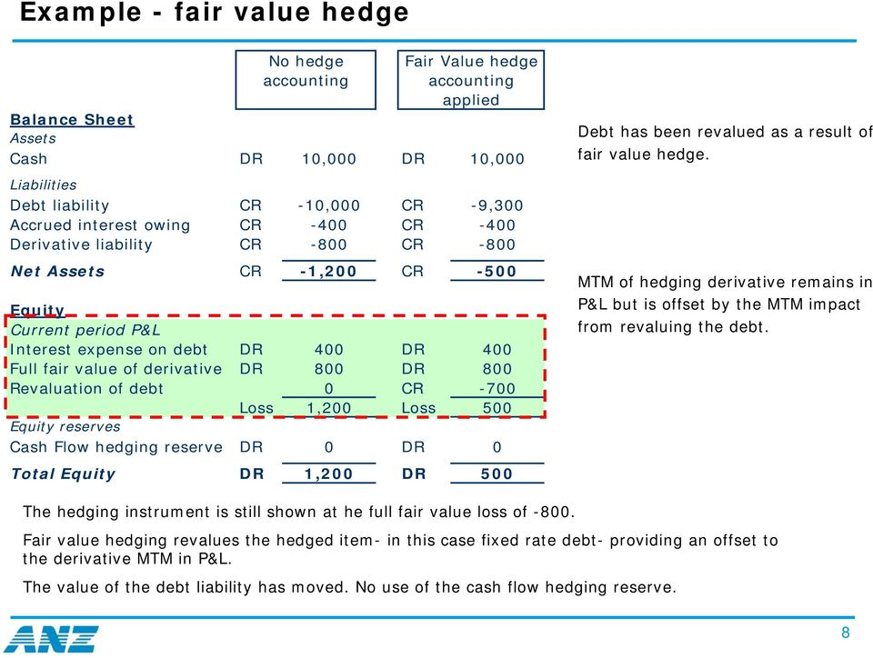 Revaluation of debt 0 CR -700 Loss 1,200 Loss 500 Equity reserves Cash Flow hedging reserve DR 0 DR 0 Total Equity DR 1,200 DR 500 Debt has been revalued as a result of fair value hedge.