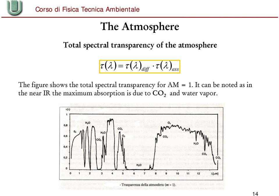 transparency for AM = 1.