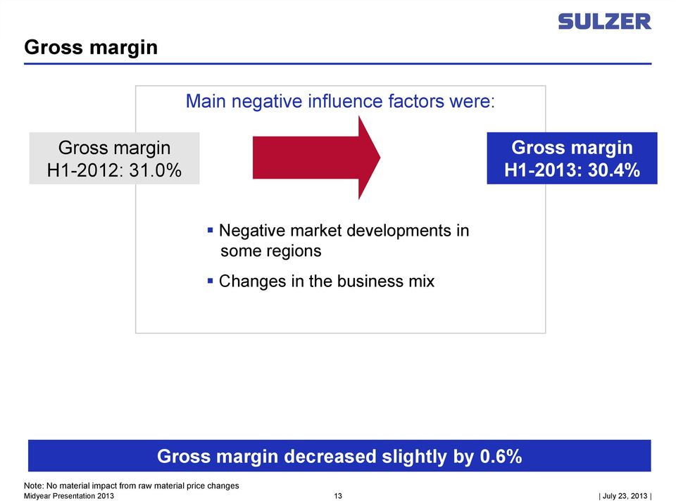 4% Negative market developments in some regions Changes in the