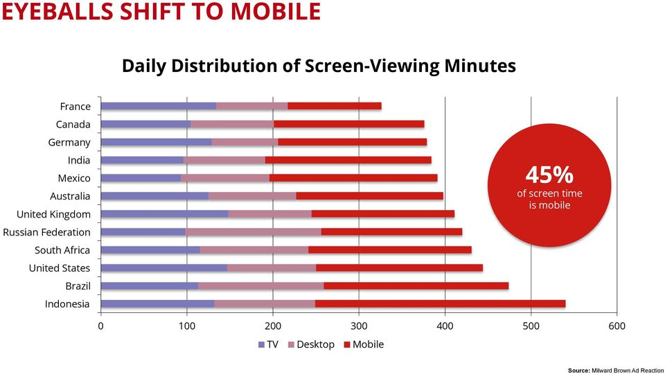 Federation South Africa United States Brazil Indonesia 45% of screen time