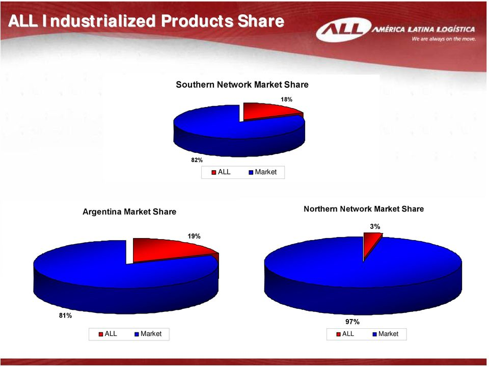 Argentina Market Share Northern Network