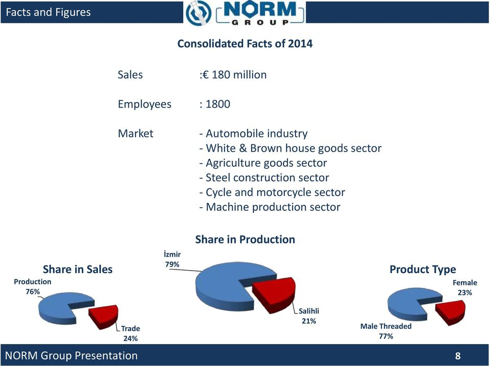 construction sector - Cycle and motorcycle sector - Machine production sector Production 76%