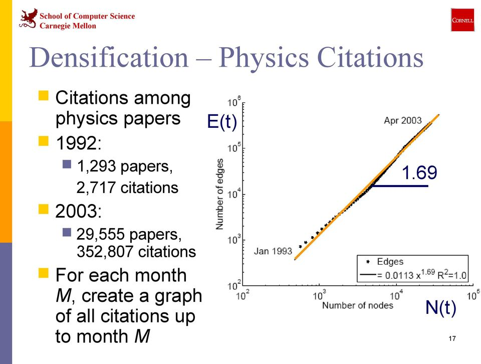 2003: 29,555 papers, 352,807 citations For each month