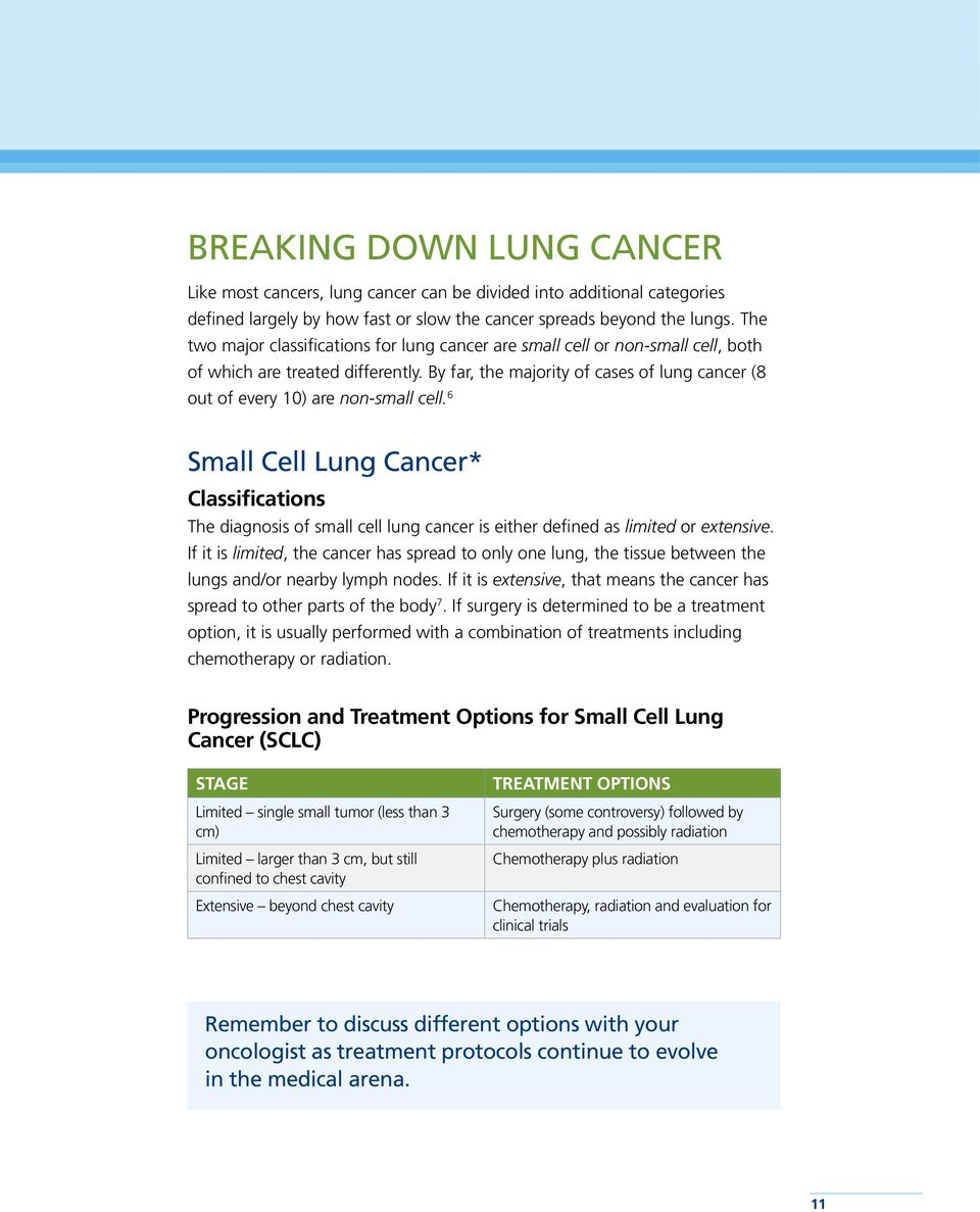 By far, the majority of cases of lung cancer (8 out of every 10) are non-small cell.