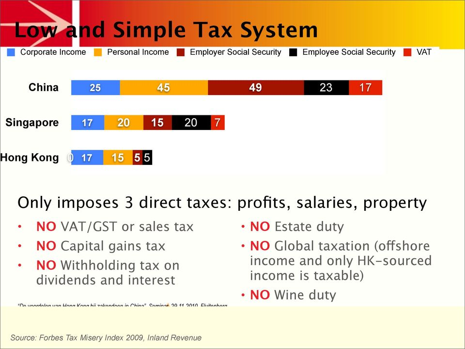 VAT/GST or sales tax NO Capital gains tax NO Withholding tax on dividends and interest NO Estate duty NO Global taxation