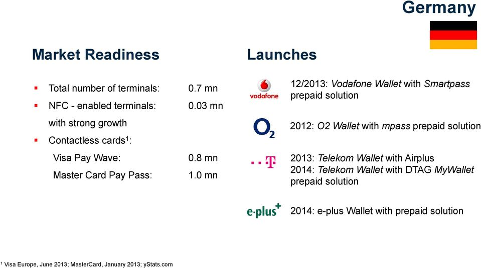 0 mn Launches 12/2013: Vodafone Wallet with Smartpass prepaid solution 2012: O2 Wallet with mpass prepaid solution 2013: