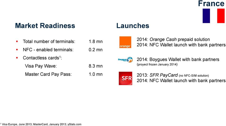 0 mn Launches 2014: Orange Cash prepaid solution 2014: NFC Wallet launch with bank partners 2014: Boygues Wallet