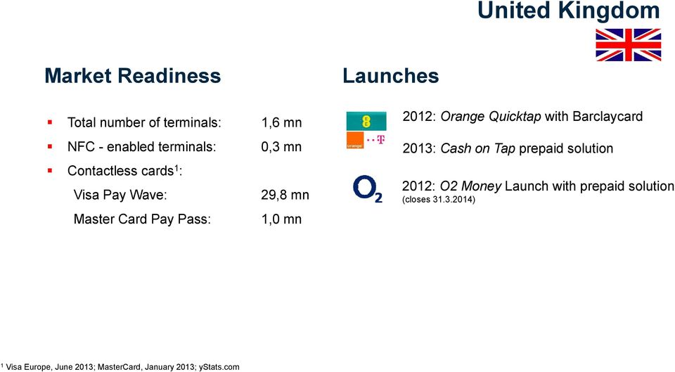 Orange Quicktap with Barclaycard 2013: Cash on Tap prepaid solution 2012: O2 Money Launch with