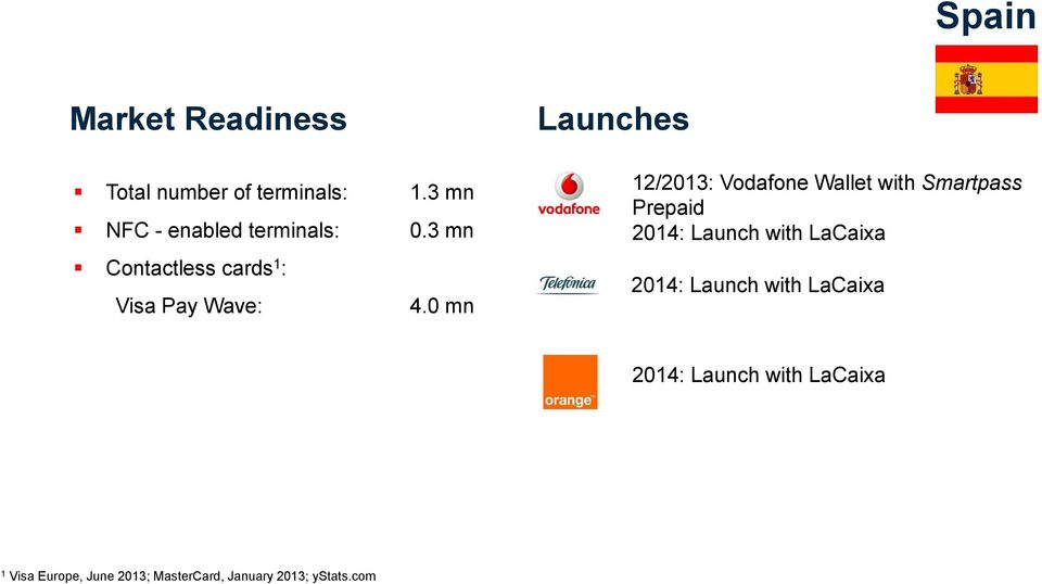 0 mn Launches 12/2013: Vodafone Wallet with Smartpass Prepaid 2014: Launch with