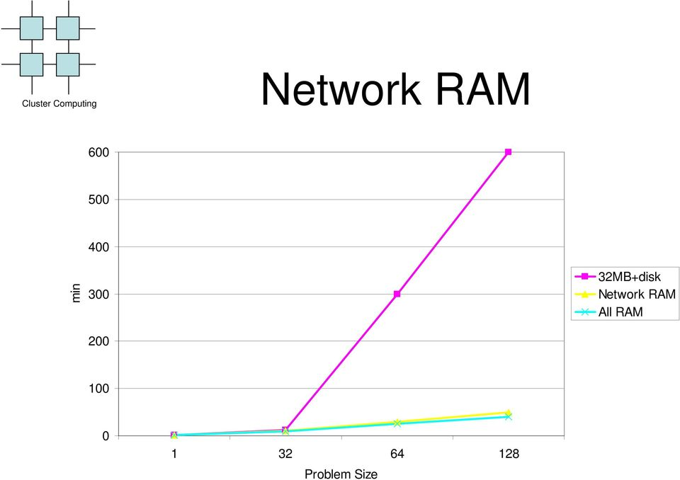 Network RAM All RAM 100