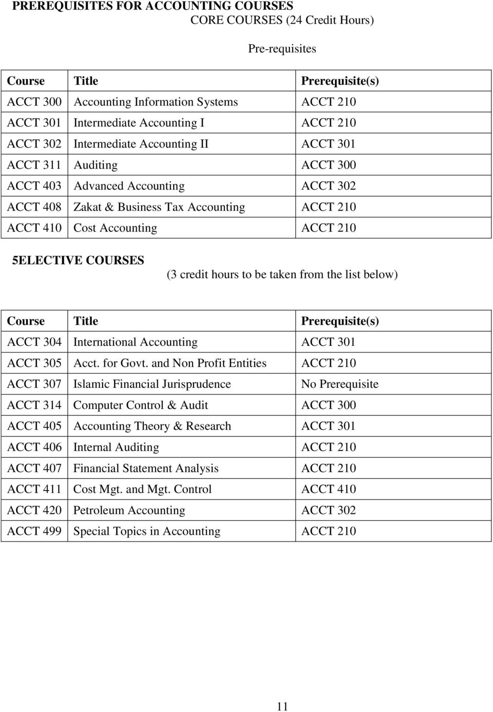 210 5ELECTIVE COURSES (3 credit hours to be taken from the list below) Course Title Prerequisite(s) ACCT 304 International Accounting ACCT 301 ACCT 305 Acct. for Govt.