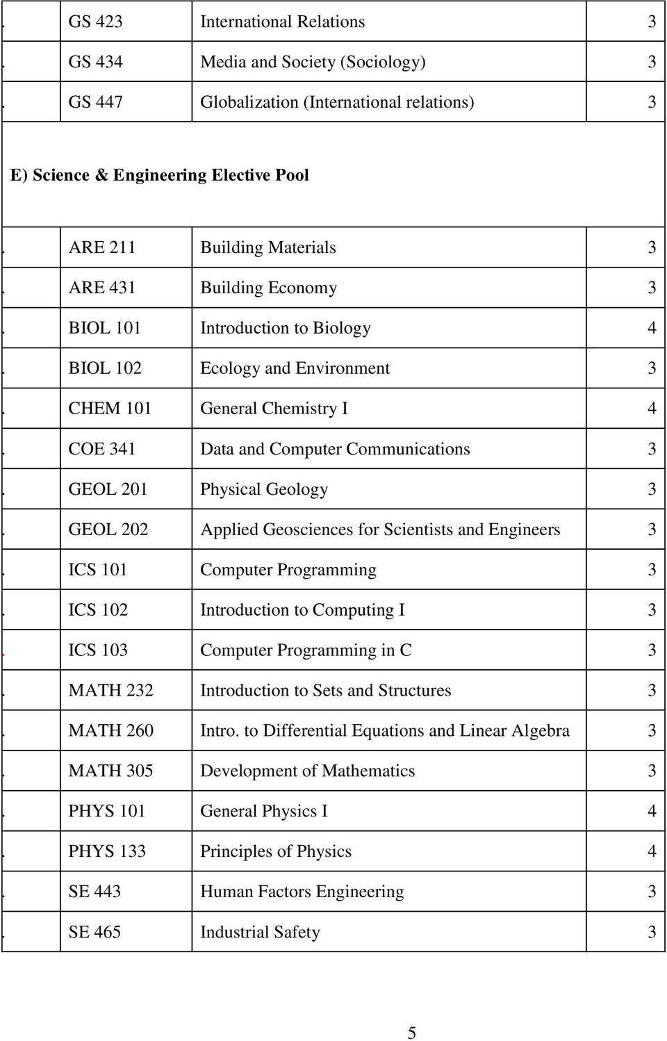 COE 341 Data and Computer Communications 3 60. GEOL 201 Physical Geology 3 61. GEOL 202 Applied Geosciences for Scientists and Engineers 3 62. ICS 101 Computer Programming 3 63.