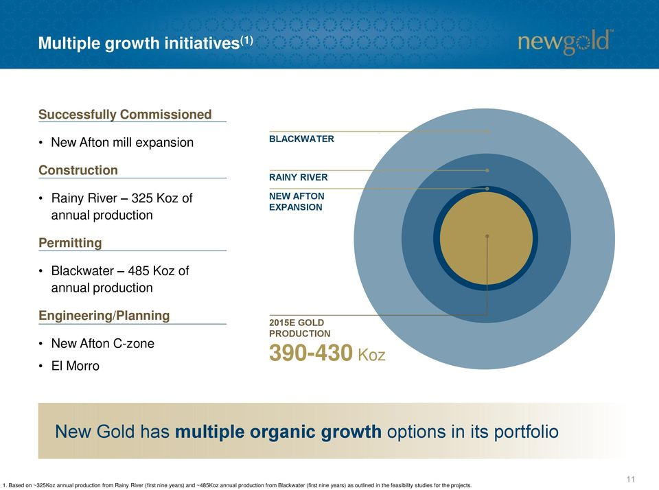 2015E GOLD PRODUCTION 390-430 Koz New Gold has multiple organic growth options in its portfolio 1.