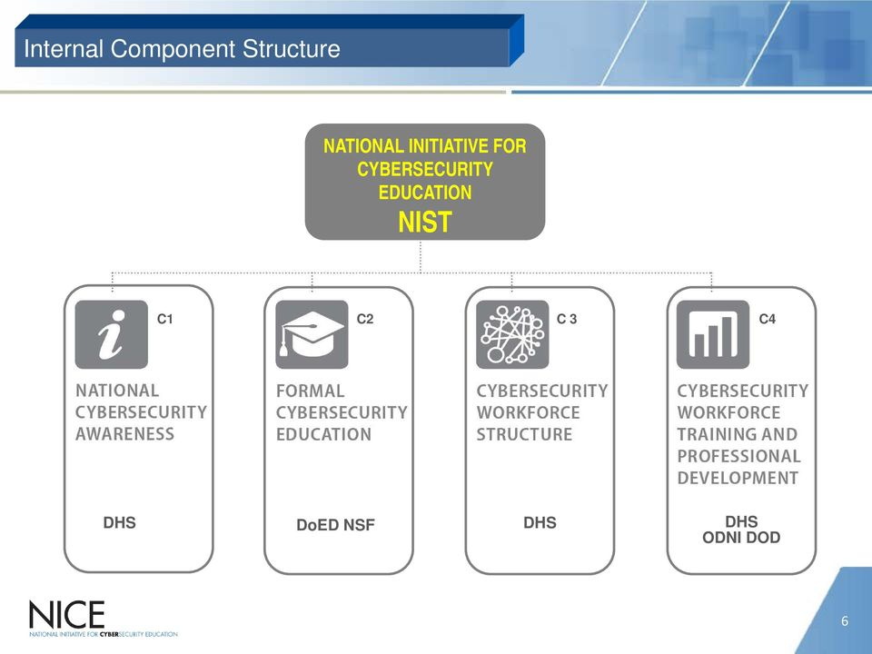 CYBERSECURITY EDUCATION NIST C1