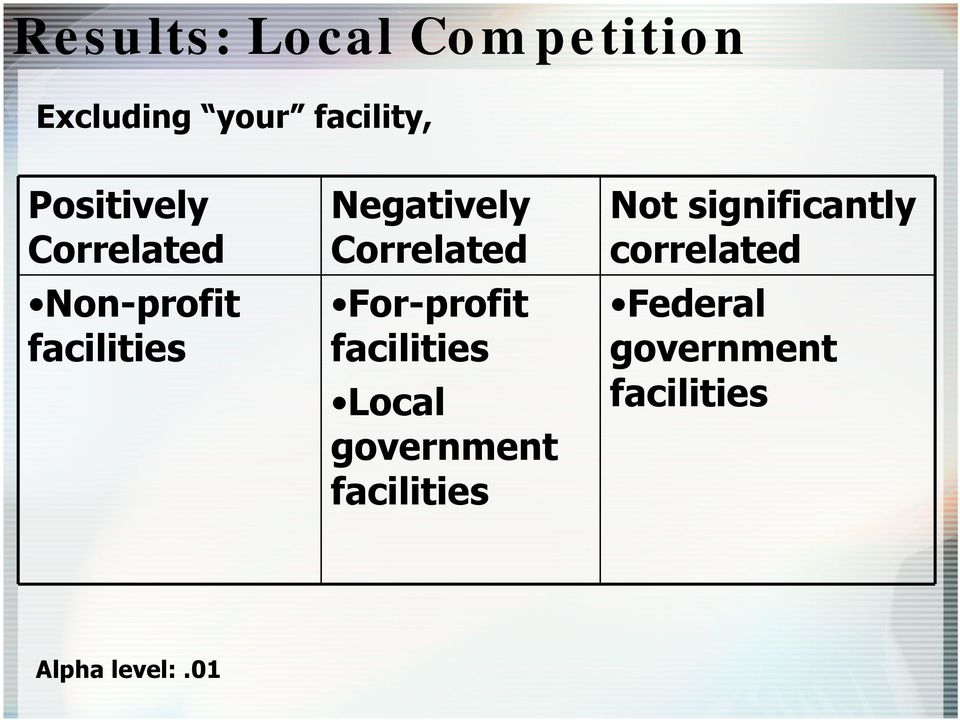 Correlated For-profit facilities Local government facilities