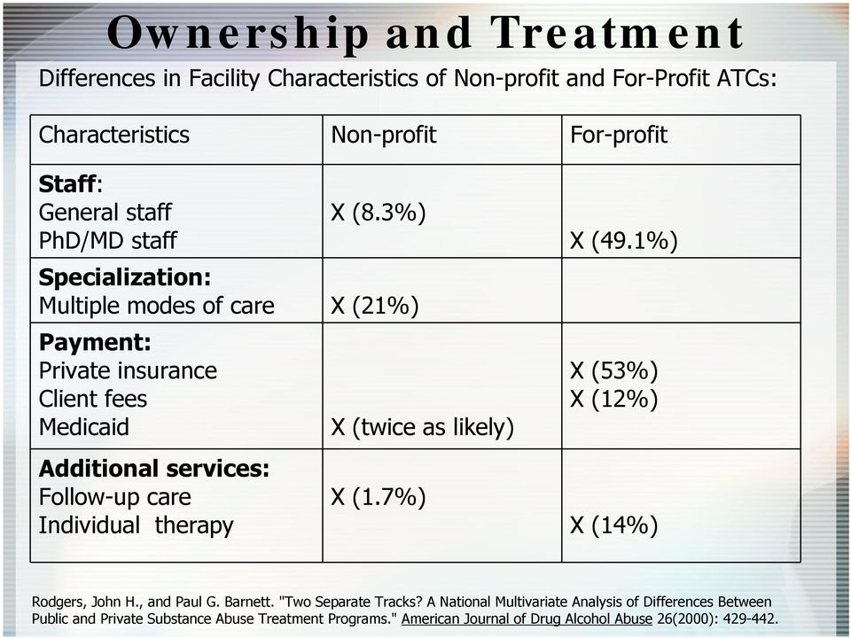 "1%) X (53%) X (12%) Additional services: Follow-up care Individual therapy X (1.7%) X (14%) Rodgers, John H., and Paul G. Barnett. ""Two Separate Tracks?"