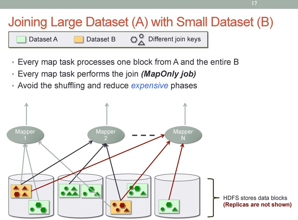 task performs the join (MapOnly job) Avoid the shuffling and reduce expensive
