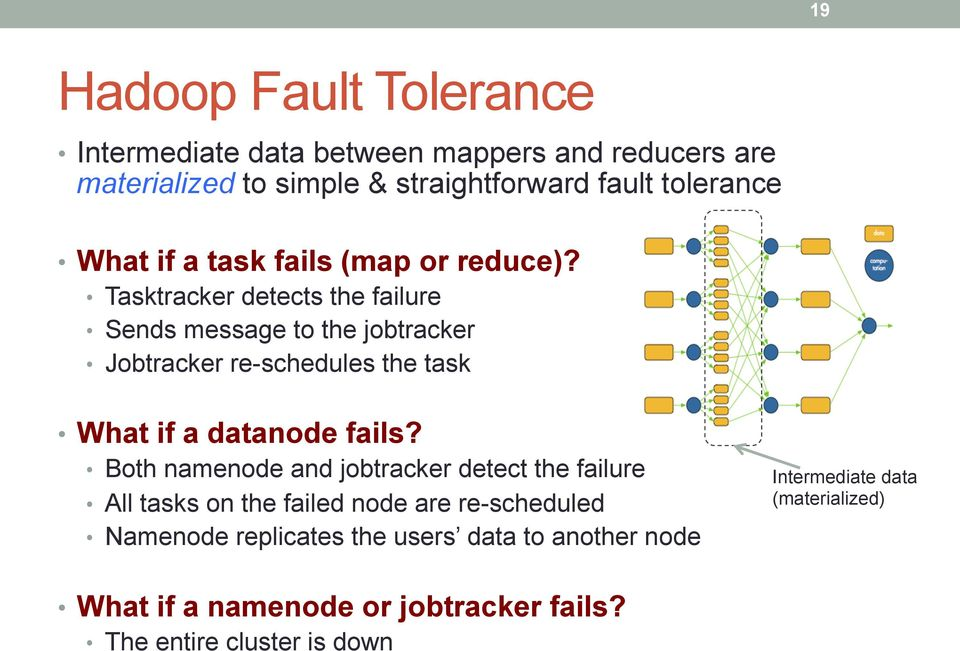 Tasktracker detects the failure Sends message to the jobtracker Jobtracker re-schedules the task What if a datanode fails?