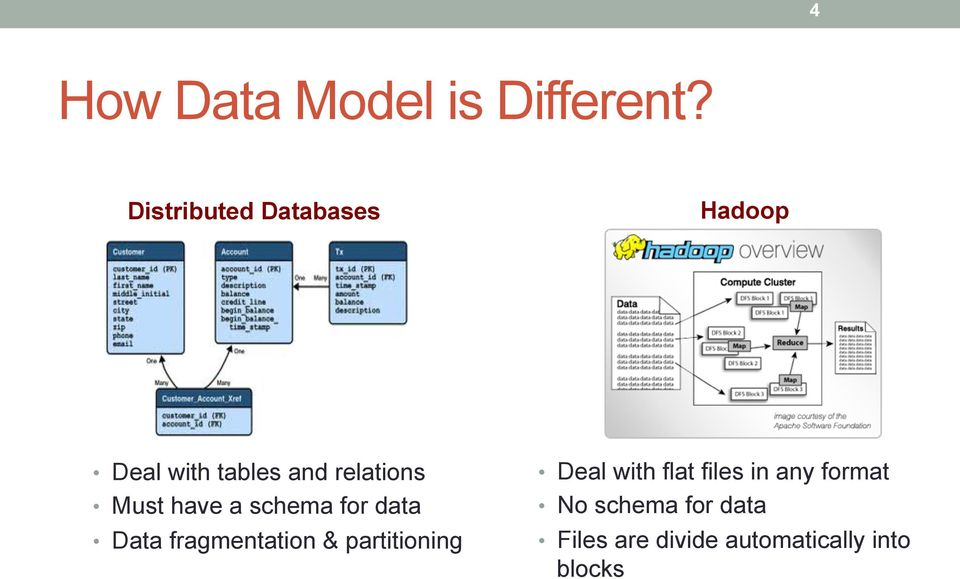 Must have a schema for data Data fragmentation & partitioning