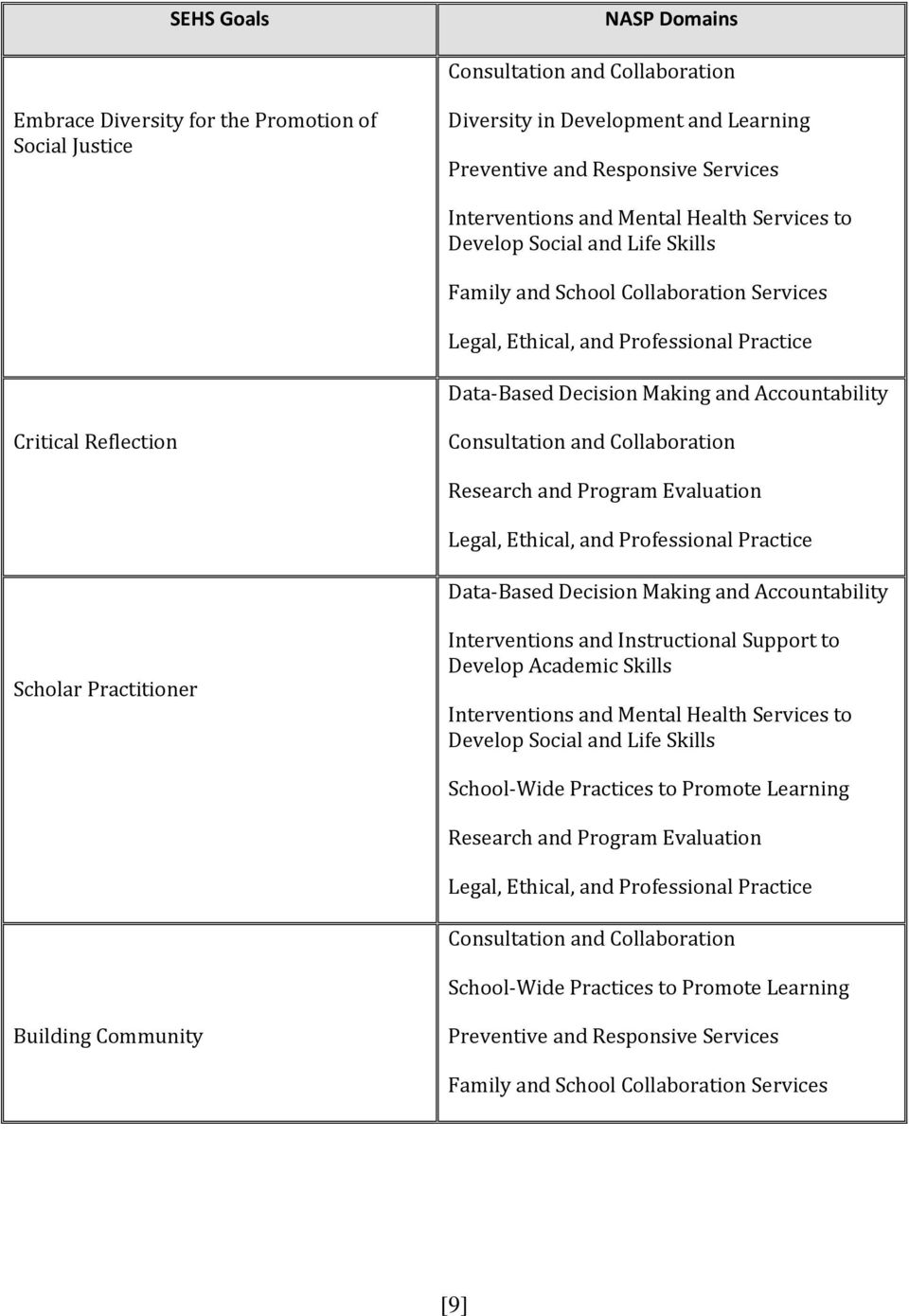 Reflection Consultation and Collaboration Research and Program Evaluation Legal, Ethical, and Professional Practice Data-Based Decision Making and Accountability Scholar Practitioner Interventions