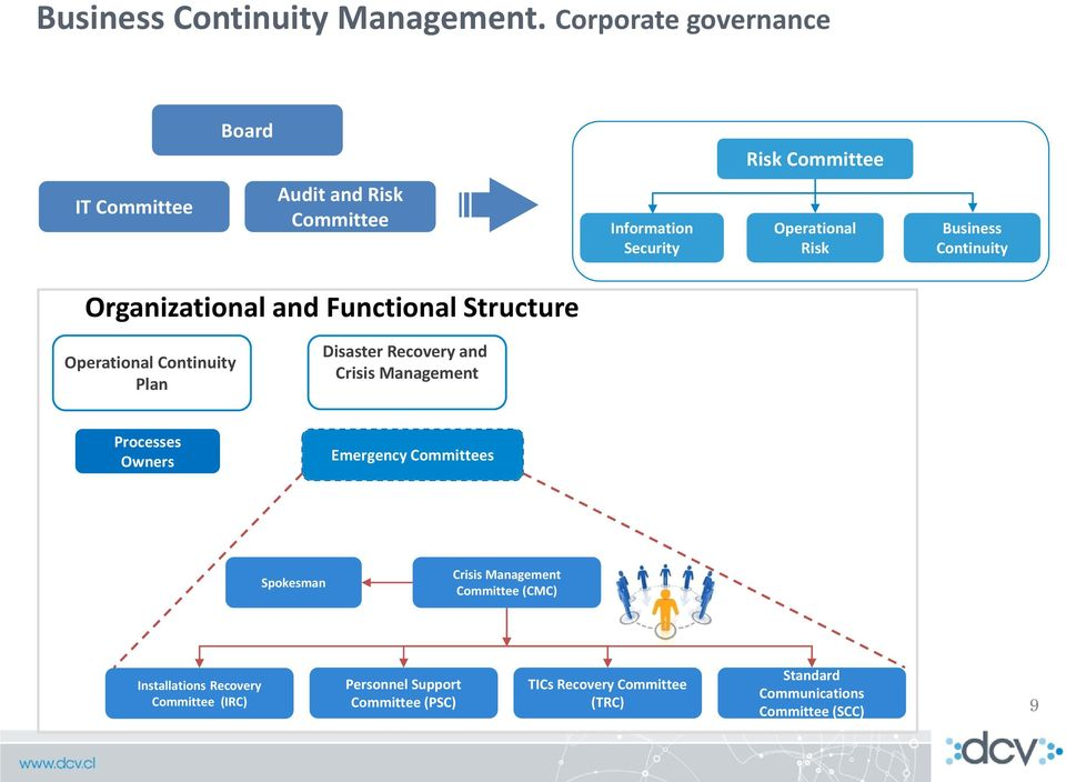 Business Continuity Organizational and Functional Structure Operational Continuity Plan Disaster Recovery and Crisis