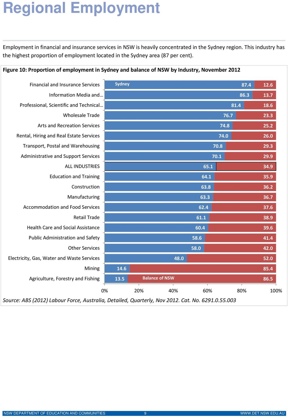 Figure 10: Proportion of employment in Sydney and balance of NSW by Industry, November 2012 Financial and Insurance Services Sydney 87.4 12.6 Information Media and 86.3 13.
