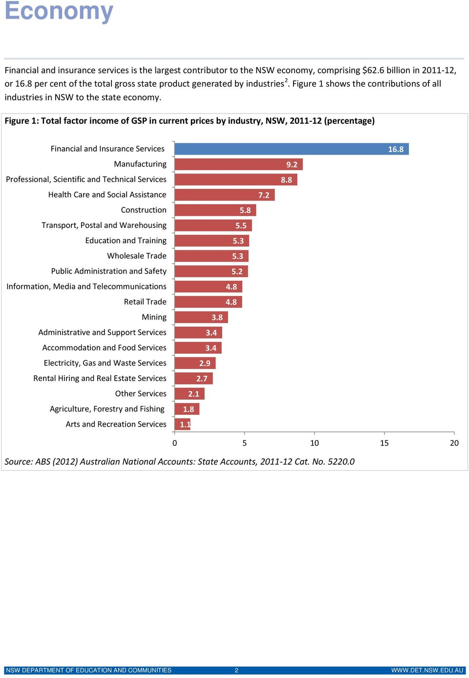 Figure 1: Total factor income of GSP in current prices by industry, NSW, 2011-12 (percentage) Financial and Insurance Services Manufacturing Professional, Scientific and Technical Services Health