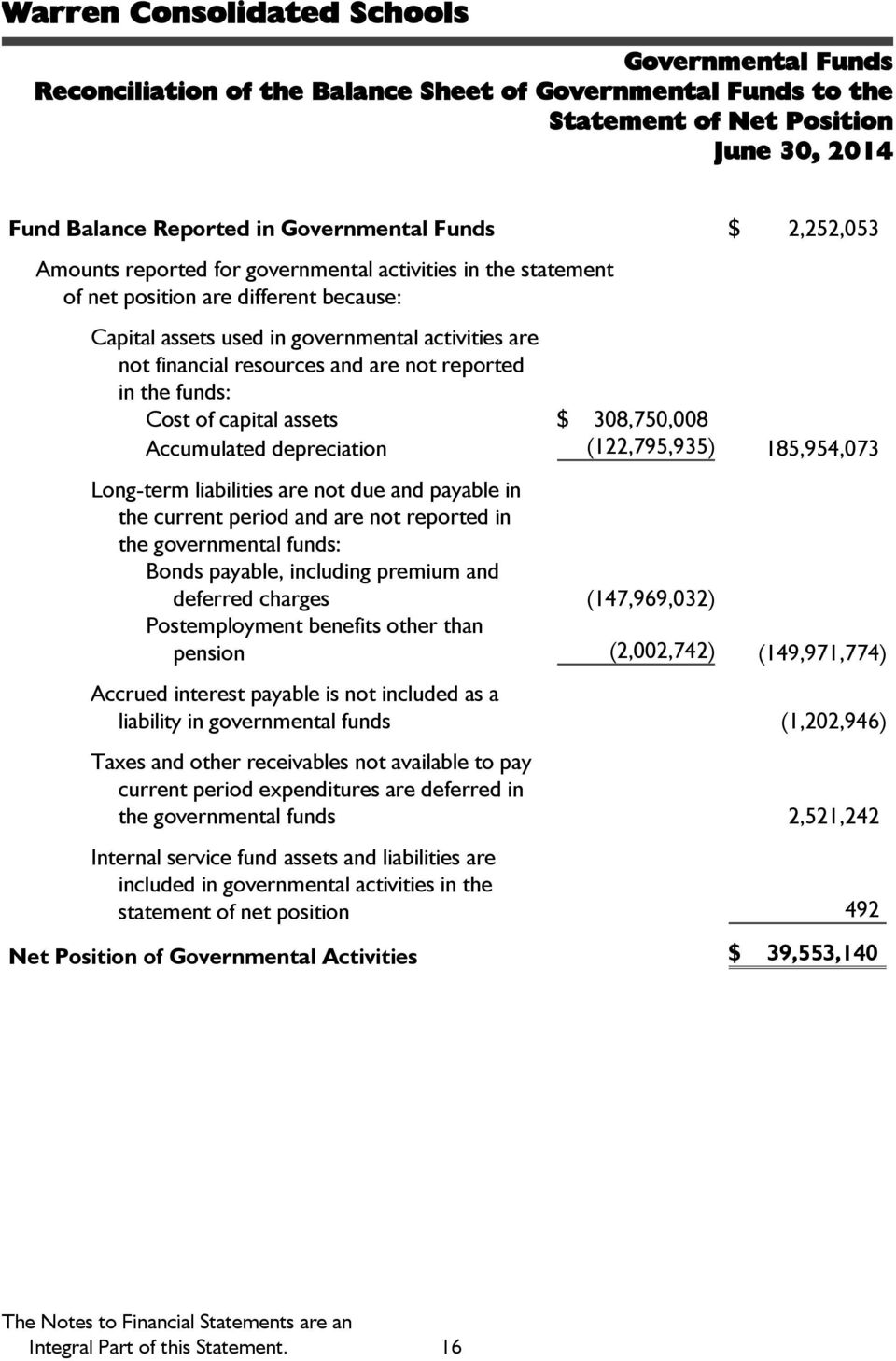 $ 308,750,008 Accumulated depreciation (122,795,935) 185,954,073 Long-term liabilities are not due and payable in the current period and are not reported in the governmental funds: Bonds payable,