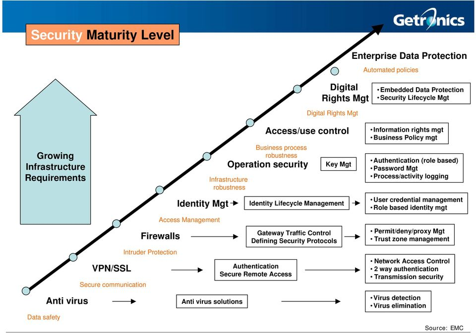 robustness Identity Lifecycle Management Gateway Traffic Control Defining Security Protocols Key Mgt Information rights mgt Business Policy mgt Authentication (role based) Password Mgt