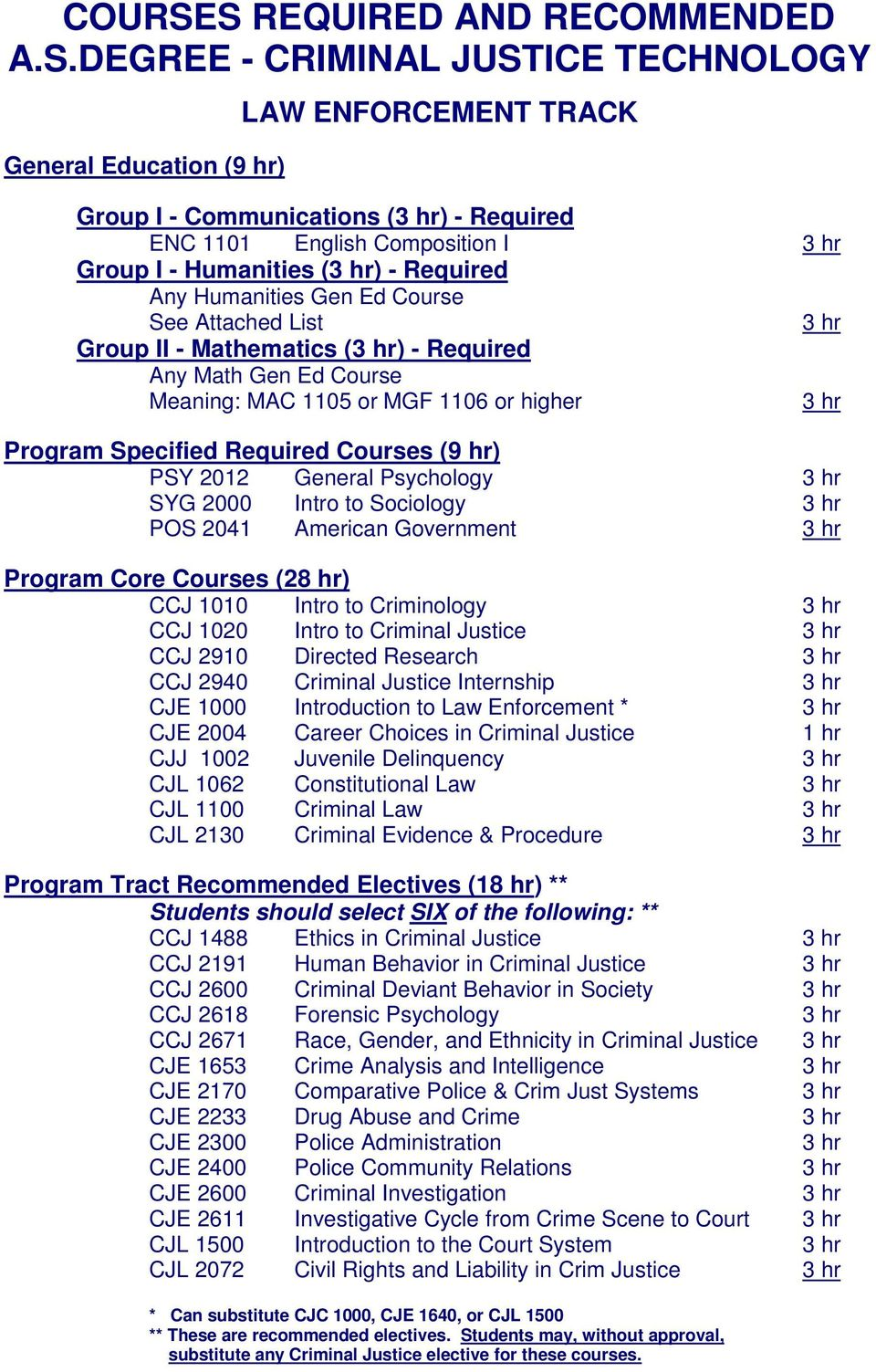 Humanities () - Required Any Humanities Gen Ed Course See Attached List Group II - Mathematics () - Required Any Math Gen Ed Course Meaning: MAC 1105 or MGF 1106 or higher Program Specified Required