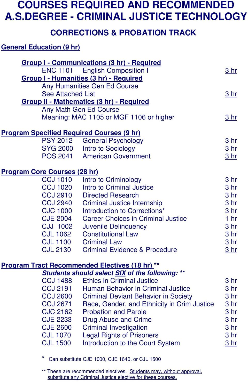I - Humanities () - Required Any Humanities Gen Ed Course See Attached List Group II - Mathematics () - Required Any Math Gen Ed Course Meaning: MAC 1105 or MGF 1106 or higher Program Specified