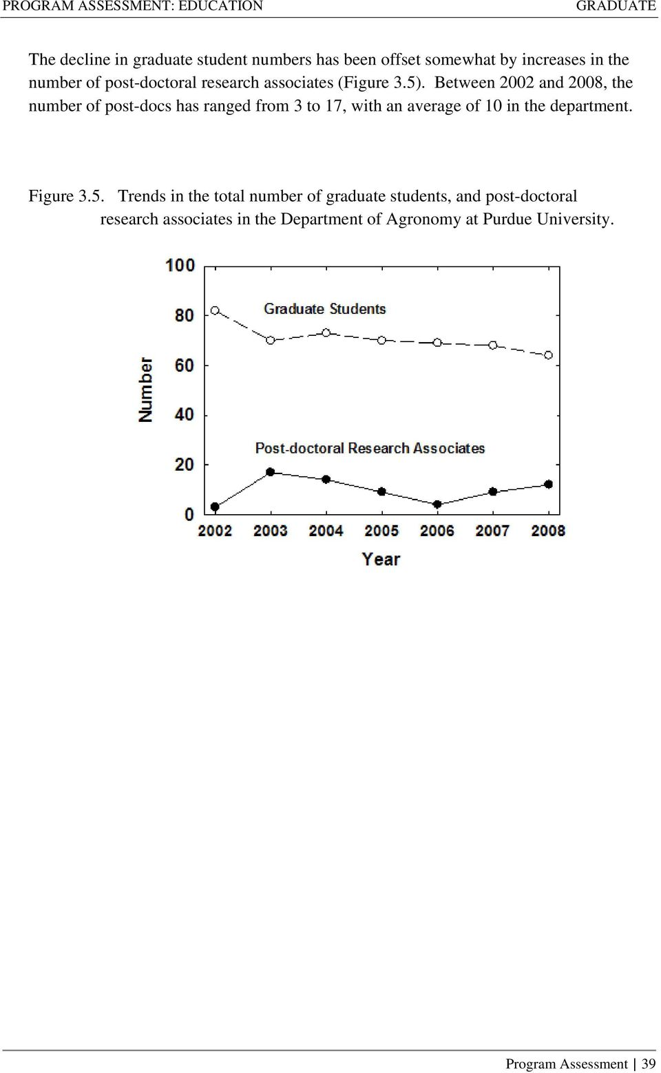 Between 2002 and 2008, the number of post-docs has ranged from 3 to 17, with an average of 10 in the
