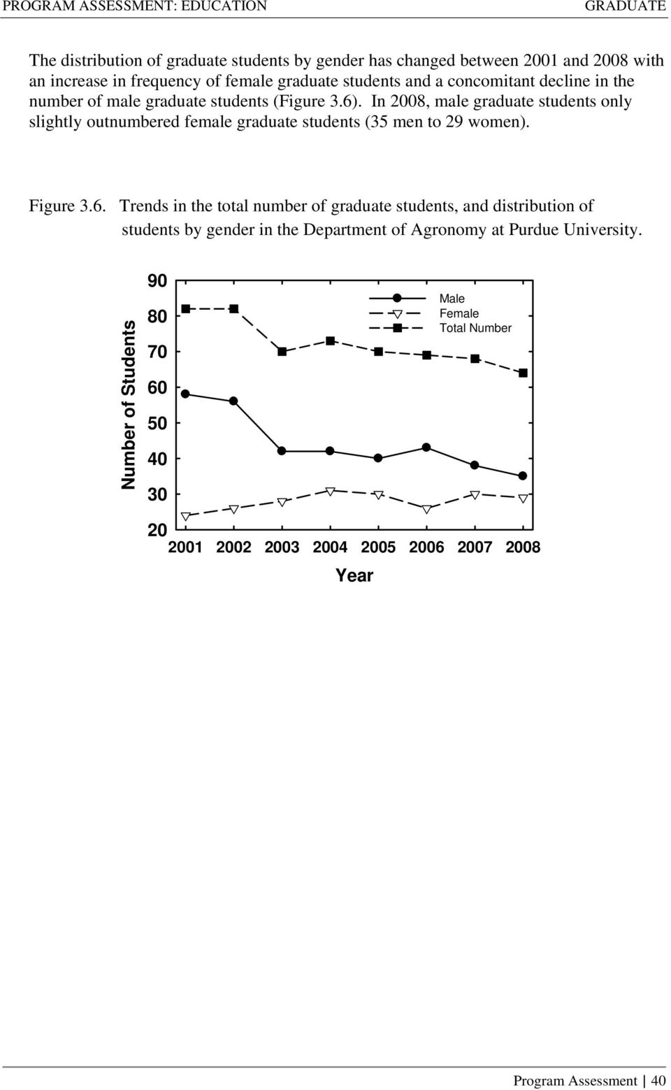 In 2008, male graduate students only slightly outnumbered female graduate students (35 men to 29 women). Figure 3.6.