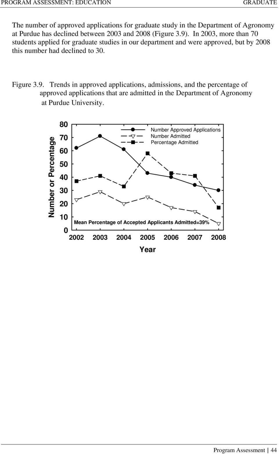 Trends in approved applications, admissions, and the percentage of approved applications that are admitted in the Department of Agronomy at Purdue University.